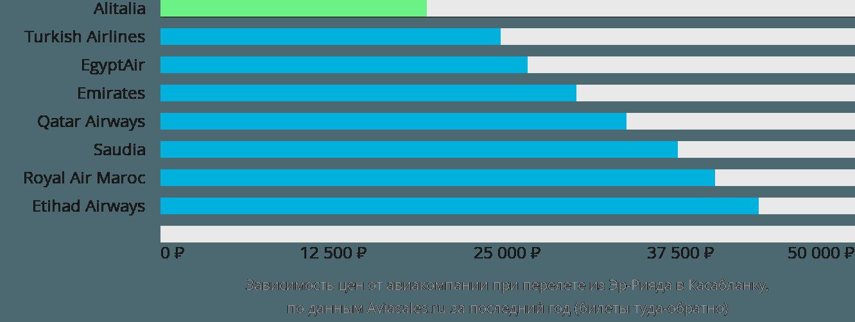 Динамика цен в зависимости от авиакомпании, совершающей перелет из Эр-Рияда в Касабланку