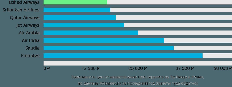 Динамика цен в зависимости от авиакомпании, совершающей перелет из Эр-Рияда в Кочин