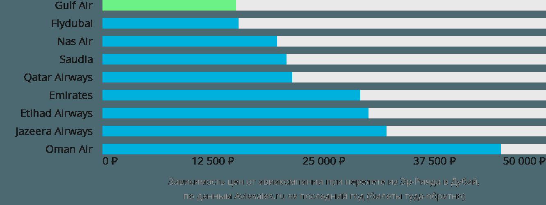 Динамика цен в зависимости от авиакомпании, совершающей перелет из Эр-Рияда в Дубай