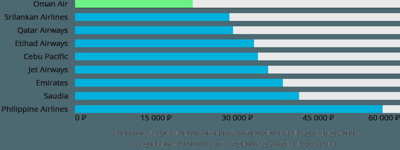 Динамика цен в зависимости от авиакомпании, совершающей перелет из Эр-Рияда в Индонезию