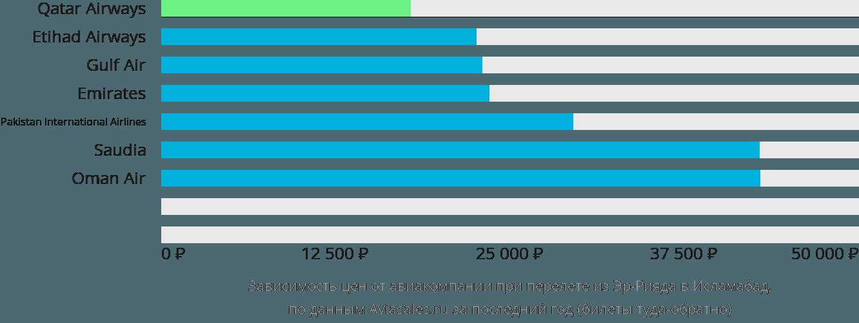 Динамика цен в зависимости от авиакомпании, совершающей перелет из Эр-Рияда в Исламабад