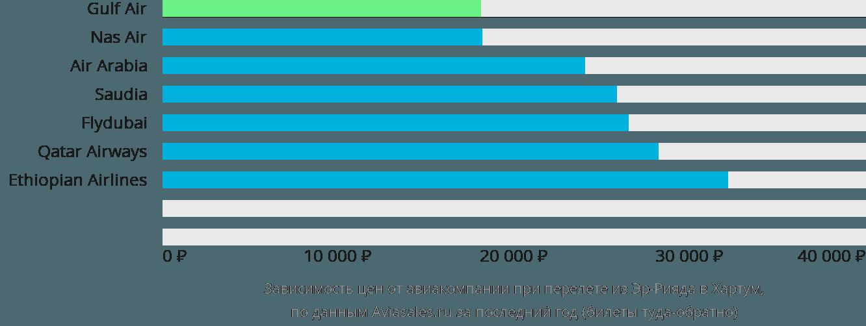 Динамика цен в зависимости от авиакомпании, совершающей перелет из Эр-Рияда в Хартум