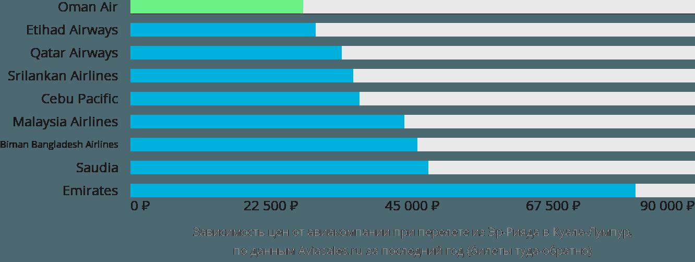 Динамика цен в зависимости от авиакомпании, совершающей перелет из Эр-Рияда в Куала-Лумпур