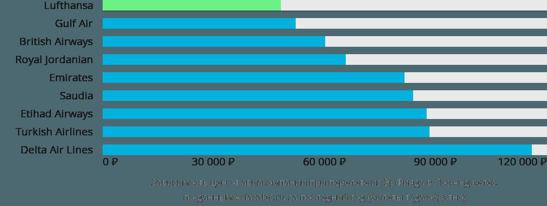 Динамика цен в зависимости от авиакомпании, совершающей перелет из Эр-Рияда в Лос-Анджелес