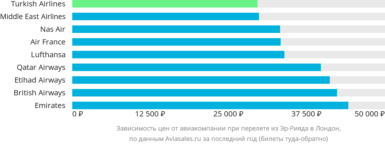 Динамика цен в зависимости от авиакомпании, совершающей перелет из Эр-Рияда в Лондон