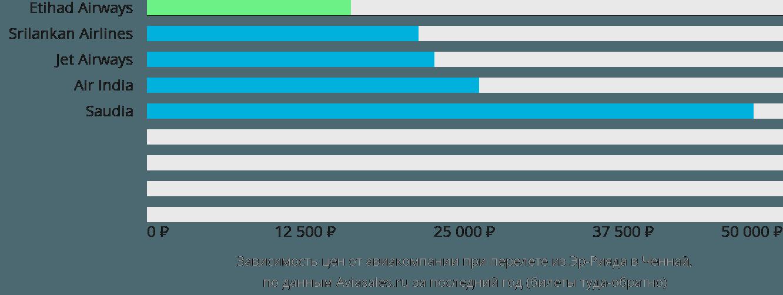 Динамика цен в зависимости от авиакомпании, совершающей перелет из Эр-Рияда в Ченнай
