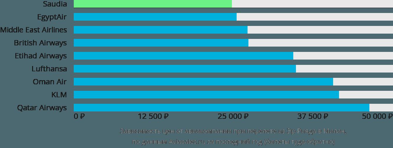 Динамика цен в зависимости от авиакомпании, совершающей перелет из Эр-Рияда в Милан