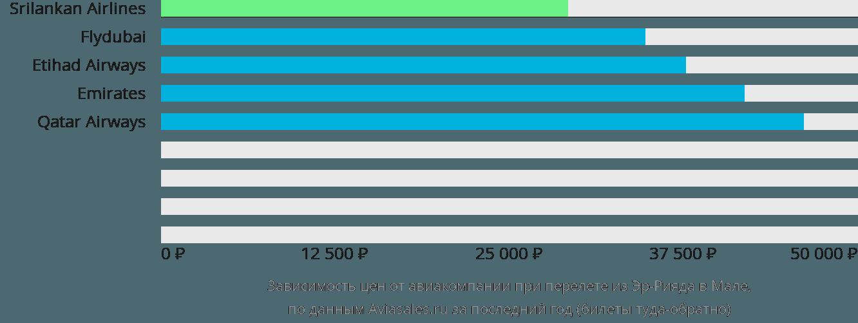 Динамика цен в зависимости от авиакомпании, совершающей перелет из Эр-Рияда в Мале