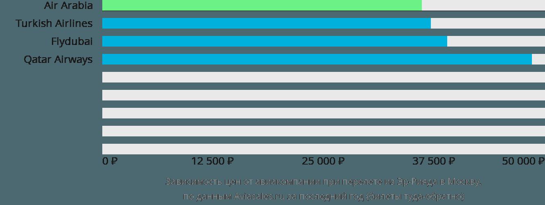 Динамика цен в зависимости от авиакомпании, совершающей перелет из Эр-Рияда в Москву