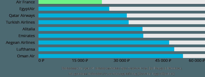 Динамика цен в зависимости от авиакомпании, совершающей перелет из Эр-Рияда в Мюнхен