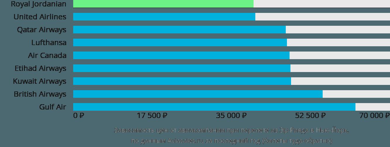 Динамика цен в зависимости от авиакомпании, совершающей перелет из Эр-Рияда в Нью-Йорк