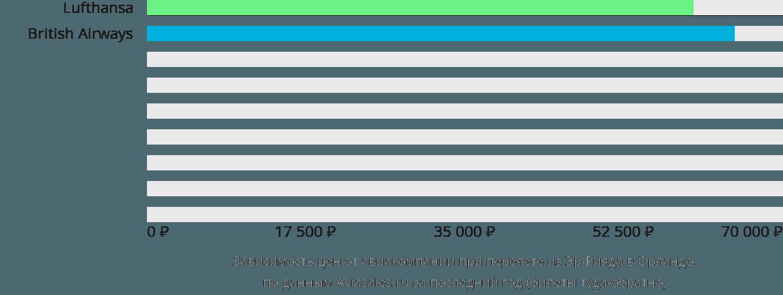 Динамика цен в зависимости от авиакомпании, совершающей перелет из Эр-Рияда в Орландо