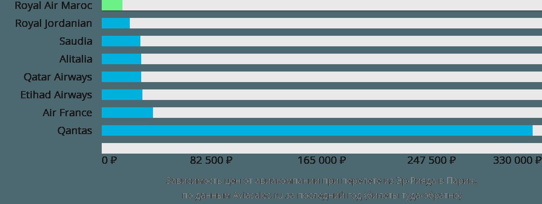 Динамика цен в зависимости от авиакомпании, совершающей перелет из Эр-Рияда в Париж