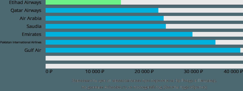 Динамика цен в зависимости от авиакомпании, совершающей перелет из Эр-Рияда в Пешавар