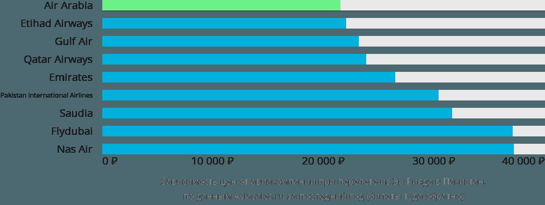 Динамика цен в зависимости от авиакомпании, совершающей перелёт из Эр-Рияда в Пакистан
