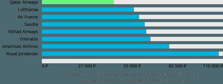 Динамика цен в зависимости от авиакомпании, совершающей перелет из Эр-Рияда в Вашингтон