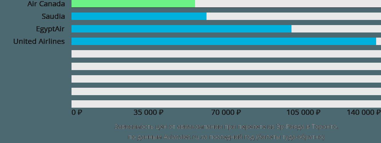 Динамика цен в зависимости от авиакомпании, совершающей перелет из Эр-Рияда в Торонто