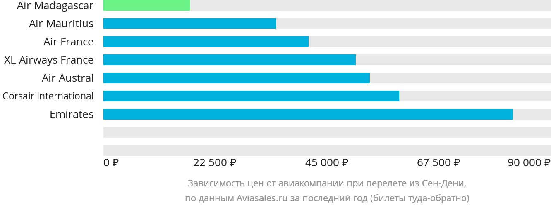 Динамика цен в зависимости от авиакомпании, совершающей перелет из Сен-Дени