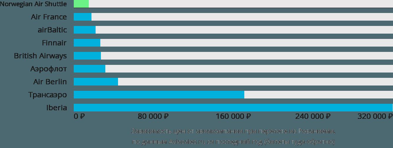 Динамика цен в зависимости от авиакомпании, совершающей перелет из Рованиеми