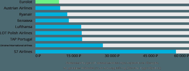 Динамика цен в зависимости от авиакомпании, совершающей перелет из Жешува