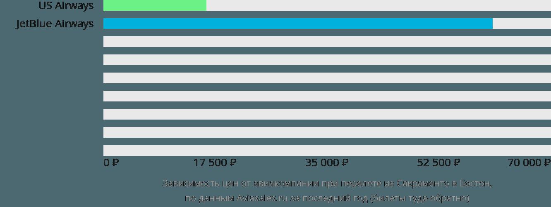 Динамика цен в зависимости от авиакомпании, совершающей перелет из Сакраменто в Бостон