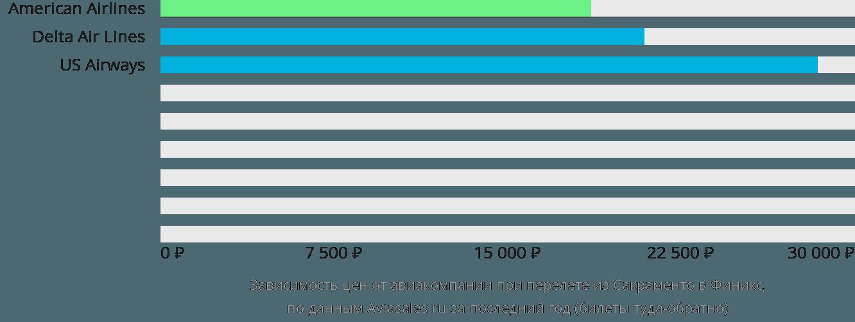Динамика цен в зависимости от авиакомпании, совершающей перелет из Сакраменто в Финикс