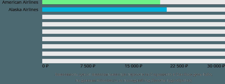 Динамика цен в зависимости от авиакомпании, совершающей перелет из Сакраменто в Сан-Хосе-дель-Кабо
