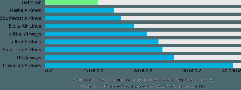 Динамика цен в зависимости от авиакомпании, совершающей перелет из Сакраменто в США