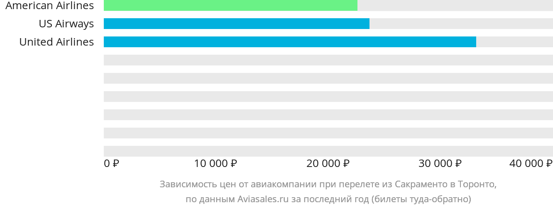 Динамика цен в зависимости от авиакомпании, совершающей перелет из Сакраменто в Торонто