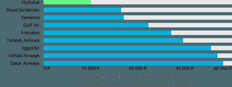 Динамика цен в зависимости от авиакомпании, совершающей перелет из Саны