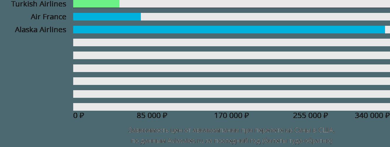 Динамика цен в зависимости от авиакомпании, совершающей перелёт из Саны в США
