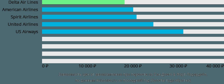 Динамика цен в зависимости от авиакомпании, совершающей перелет из Сан-Диего в Форт-Лодердейл