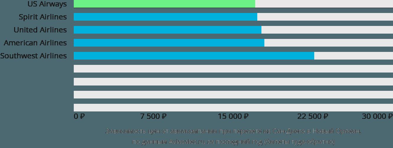 Динамика цен в зависимости от авиакомпании, совершающей перелет из Сан-Диего в Новый Орлеан