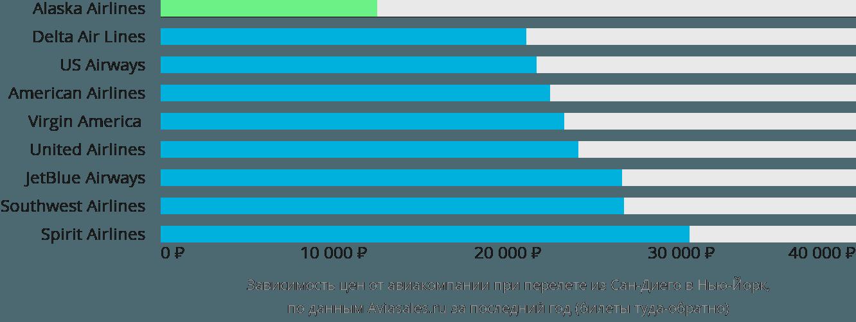 Динамика цен в зависимости от авиакомпании, совершающей перелет из Сан-Диего в Нью-Йорк