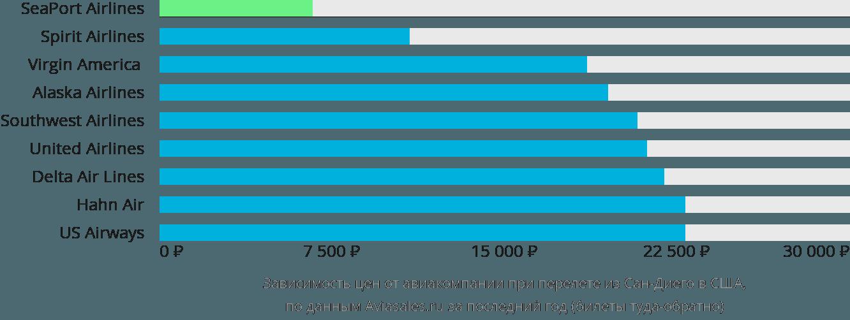 Динамика цен в зависимости от авиакомпании, совершающей перелет из Сан-Диего в США