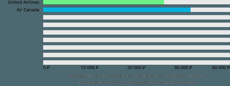 Динамика цен в зависимости от авиакомпании, совершающей перелет из Сан-Диего в Торонто