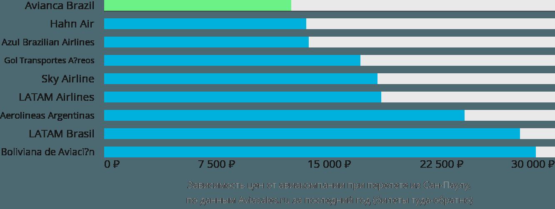 Динамика цен в зависимости от авиакомпании, совершающей перелет из Сан-Паулу