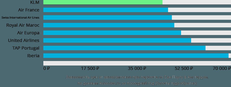 Динамика цен в зависимости от авиакомпании, совершающей перелет из Сан-Паулу в Амстердам