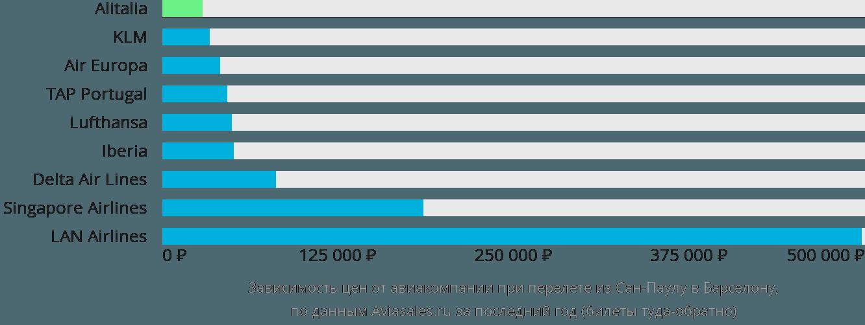 Динамика цен в зависимости от авиакомпании, совершающей перелет из Сан-Паулу в Барселону