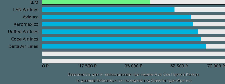 Динамика цен в зависимости от авиакомпании, совершающей перелет из Сан-Паулу в Канкун