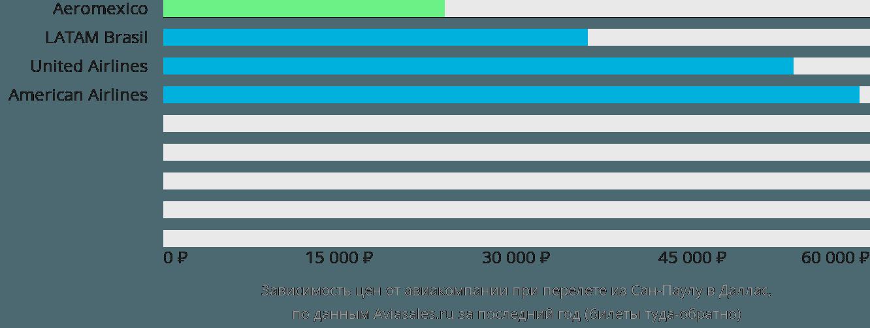Динамика цен в зависимости от авиакомпании, совершающей перелет из Сан-Паулу в Даллас