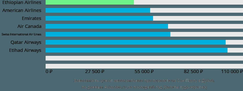 Динамика цен в зависимости от авиакомпании, совершающей перелет из Сан-Паулу в Дубай