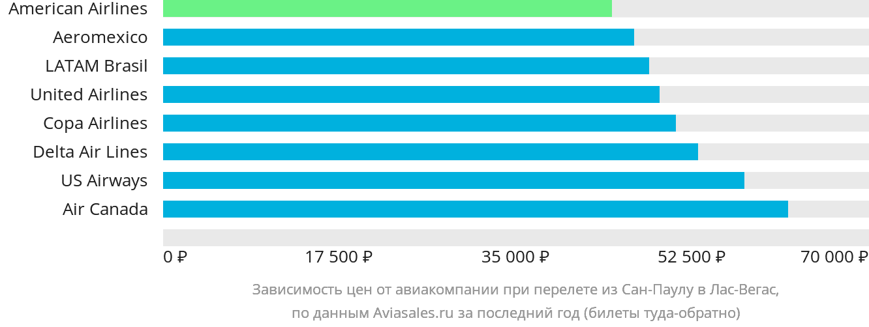 Динамика цен в зависимости от авиакомпании, совершающей перелет из Сан-Паулу в Лас-Вегас