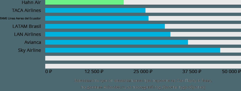 Динамика цен в зависимости от авиакомпании, совершающей перелет из Сан-Паулу в Лиму