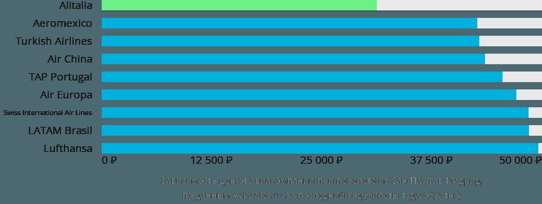 Динамика цен в зависимости от авиакомпании, совершающей перелет из Сан-Паулу в Мадрид