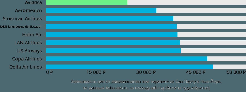 Динамика цен в зависимости от авиакомпании, совершающей перелет из Сан-Паулу в Нью-Йорк