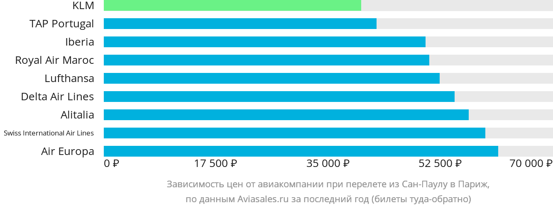 Динамика цен в зависимости от авиакомпании, совершающей перелет из Сан-Паулу в Париж