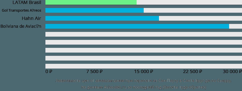Динамика цен в зависимости от авиакомпании, совершающей перелет из Сан-Паулу в Санта-Крус-де-ла-Сьерру