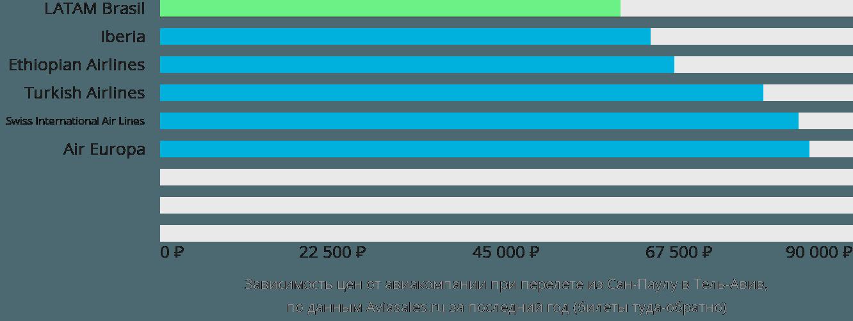 Динамика цен в зависимости от авиакомпании, совершающей перелет из Сан-Паулу в Тель-Авив
