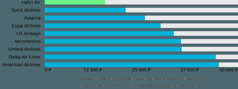 Динамика цен в зависимости от авиакомпании, совершающей перелет из Сан-Педро-Сулы